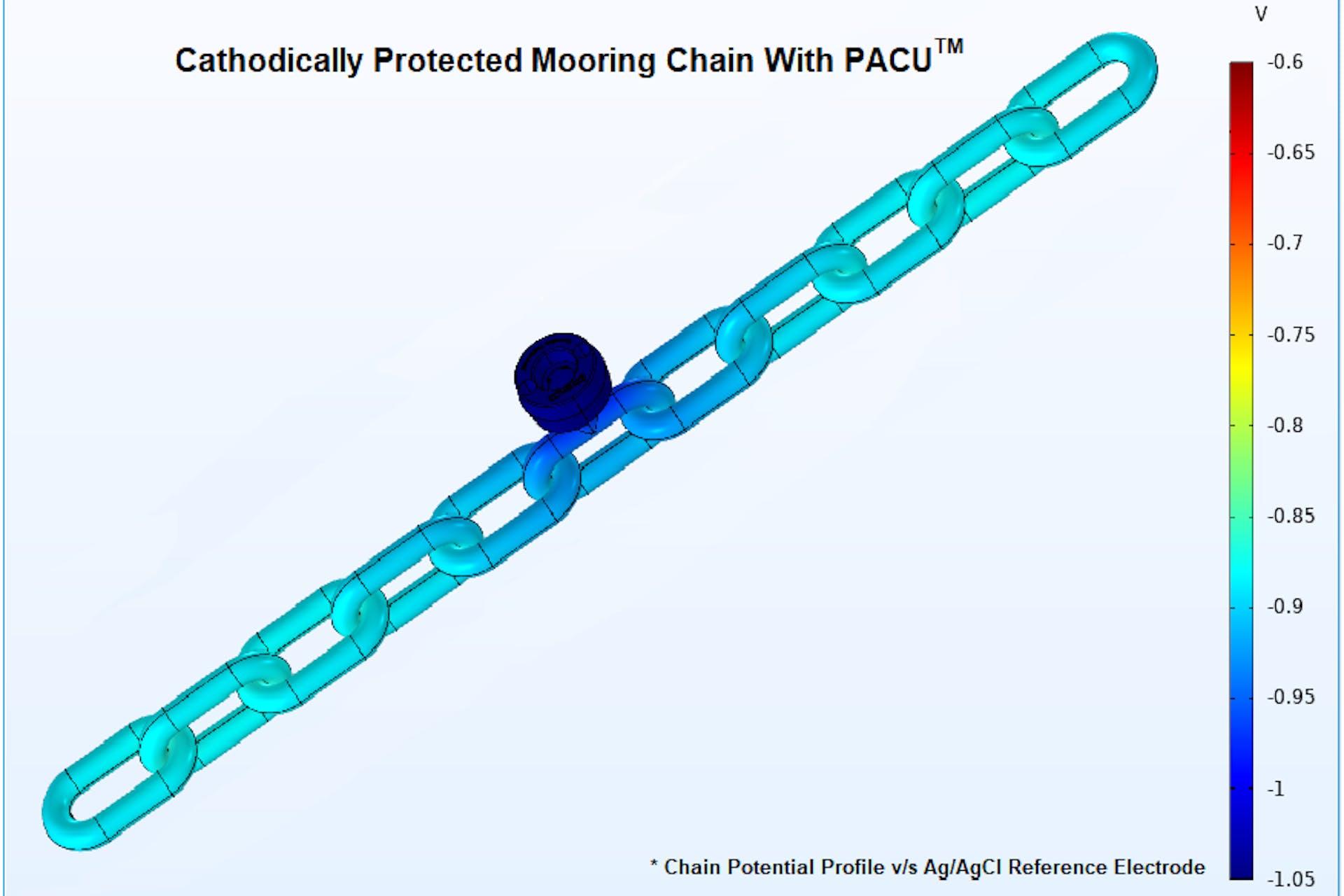 PACU CP Model-01